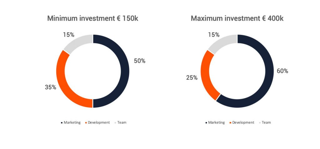 minimum-maximum-investment