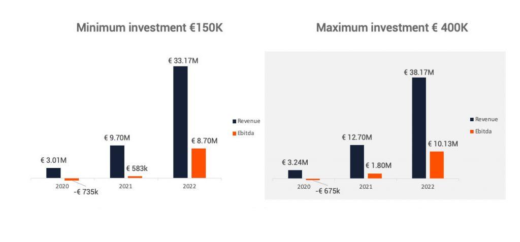 minimum-maximum-investments