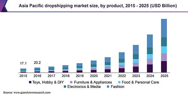 dropshipping market size